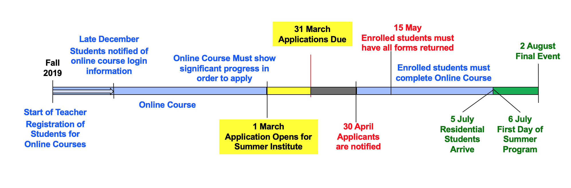2020 Time Line for application