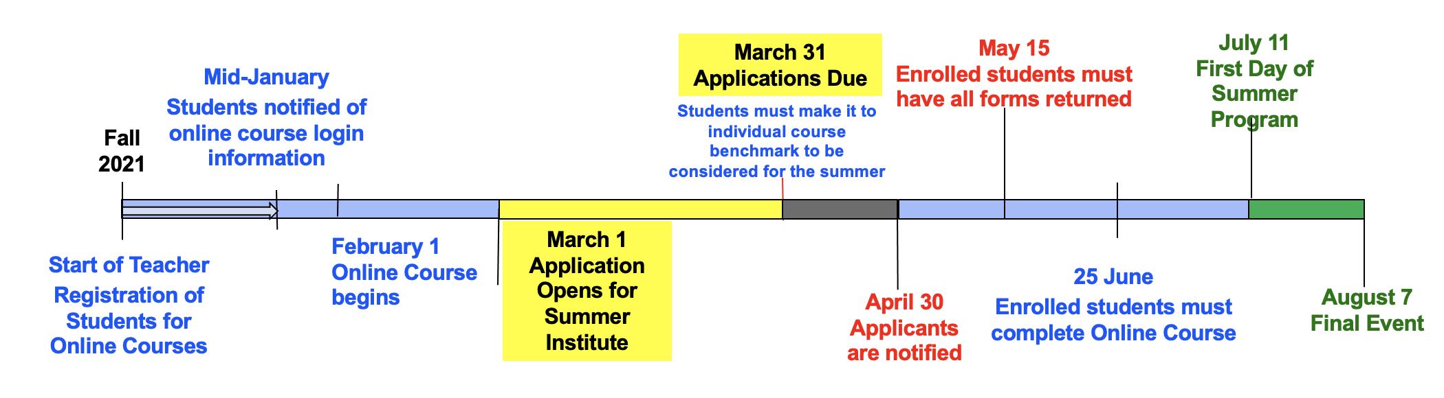 Summer Program Timeline