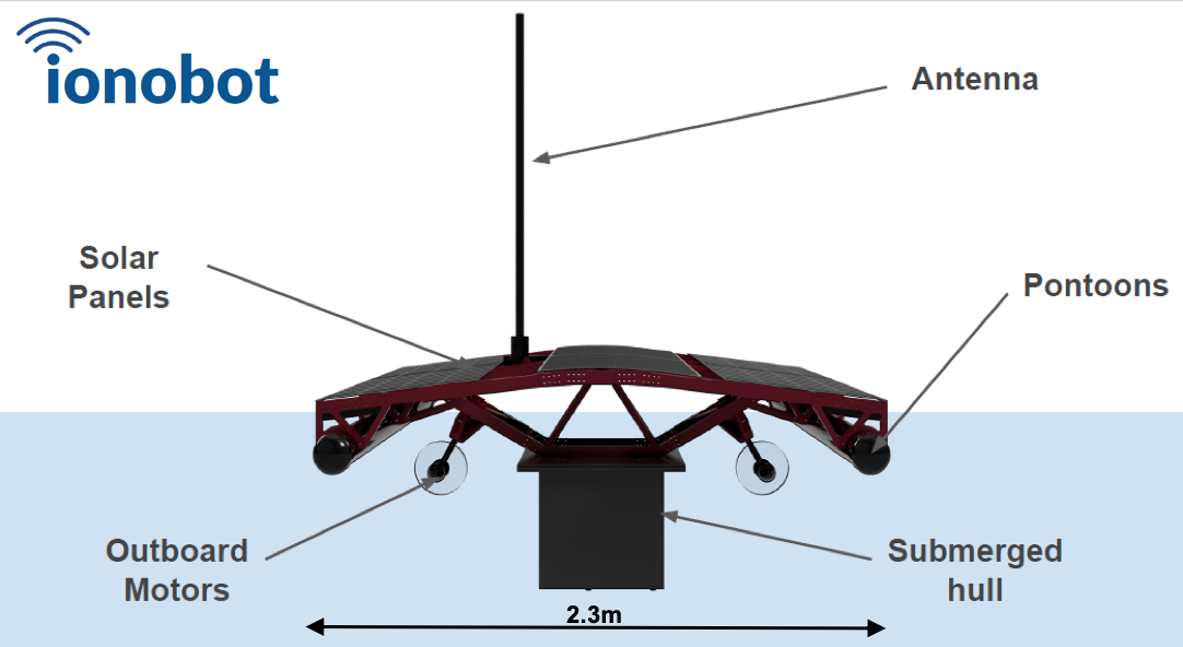 Ionobot Model diagram